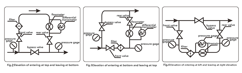 Flow meter installation piping system diagram