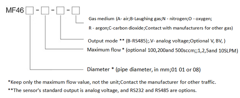 Selection of gas flowmeter
