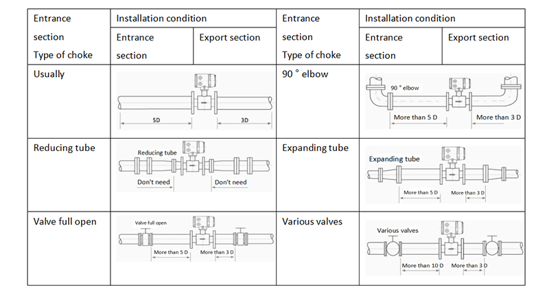 Installation condition diagram